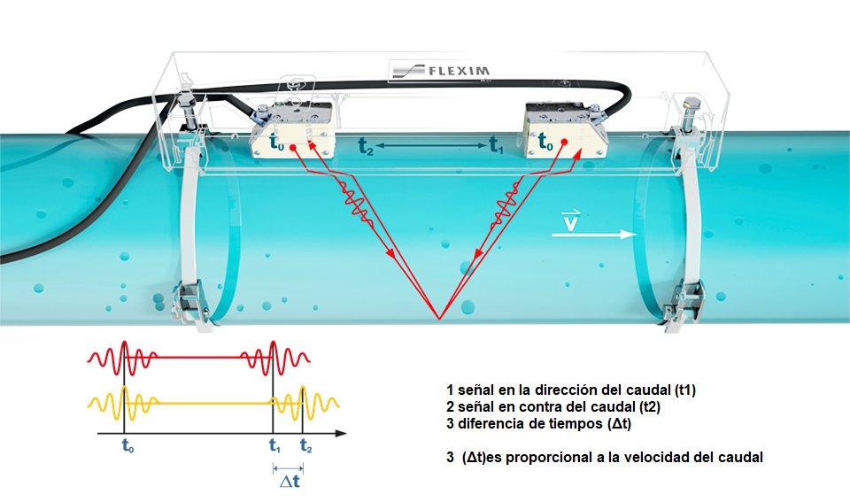 Caudalímetros ultrasónicos principio de funcionamiento