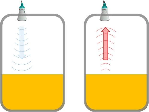 Medición de nivel sin contacto: ultrasonidos vs radar